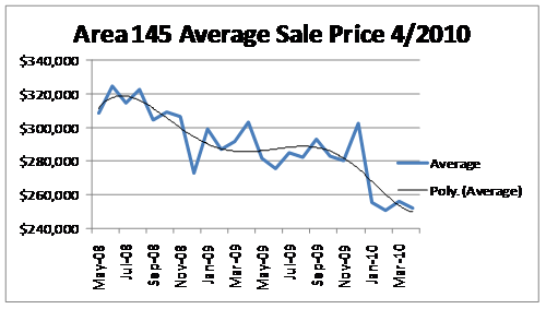 RMLS Average Sales Price Area 145
