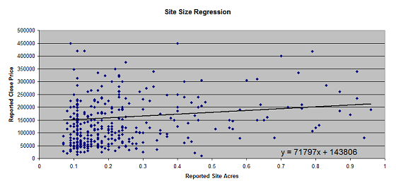 Portland Appraisal Site Size Regression