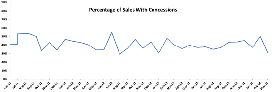 Portland Appraiser Percentage of Sales with Concessions Trend