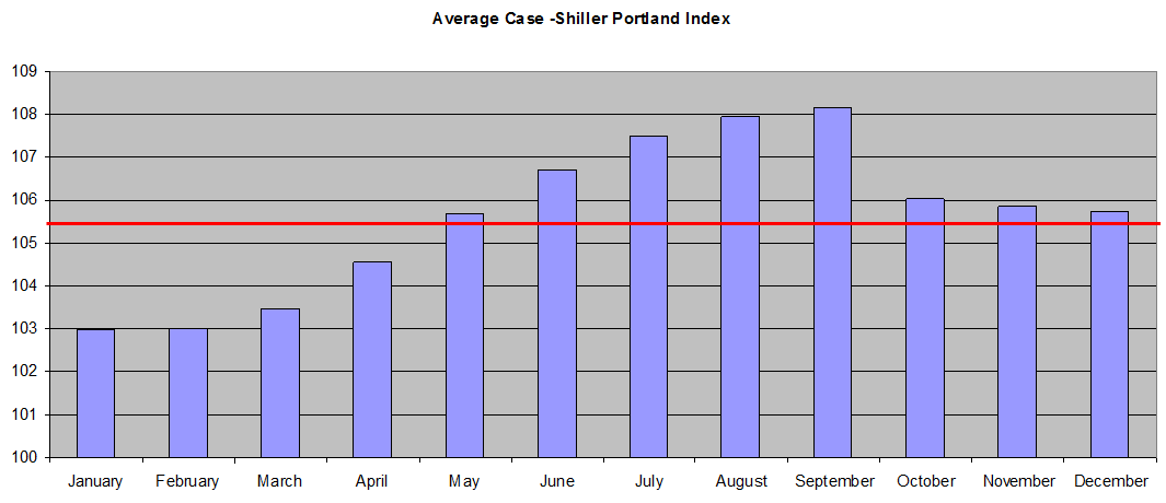 Portland Real Estate Market Best Time to Buy or Sell